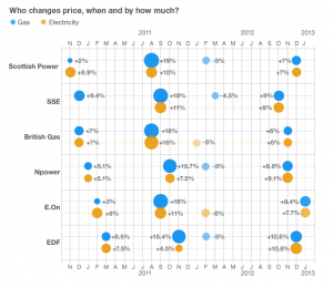 graph of energy price rises