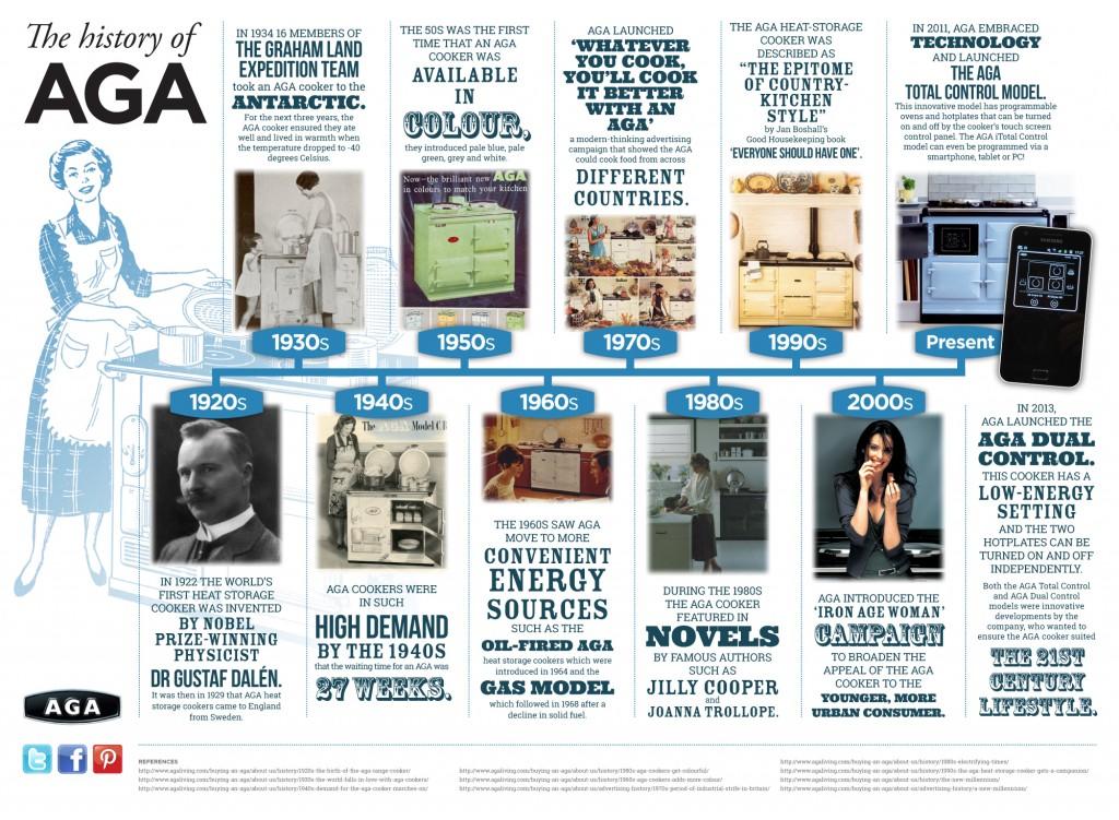 aga_advertising_infograph